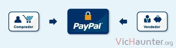 proteccion-paypal-compra