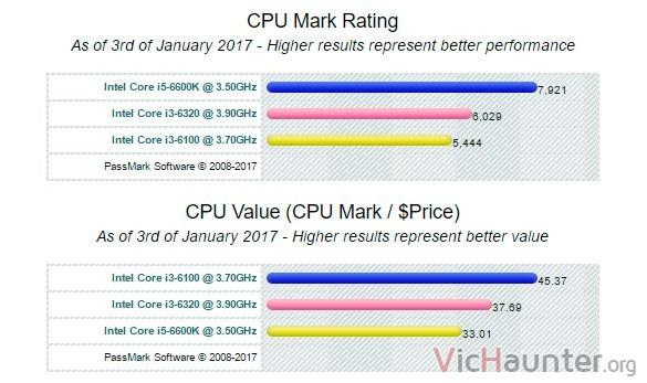 comparar-rendimiento-procesadores-dual-quad-core