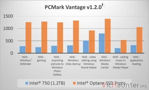 intel-optane-vs-ssd