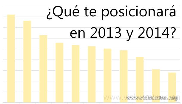 ranking-factores-importantes-posicionamiento-web-2013-2014